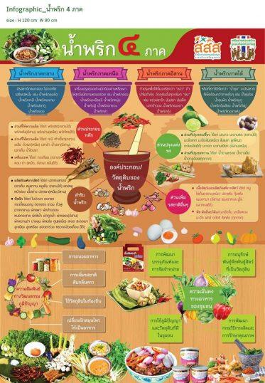 """เวที """"ภูมิปัญญาชุมชนท้องถิ่นสร้างความมั่นคงทางอาหารและพันธุกรรม"""""""