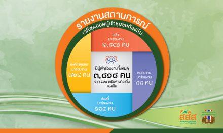 รายงานสถานการณ์ เวทีสุดยอดผู้นำชุมชนท้องถิ่น วาระ : สร้างสุขภาวะ 13 กลุ่มประชากร