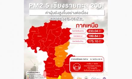 PM2.5 เชียงรายทะลุ 200! ค่าฝุ่นยังสูงขึ้นอย่างต่อเนื่อง ตลอดช่วง 8-14 มี.ค.