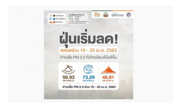 ฝุ่นเริ่มลด! ค่าเฉลี่ย PM 2.5 ทั่วไทยมีแนวโน้มดีขึ้นตลอดช่วง 19 – 25 เม.ย. 2563