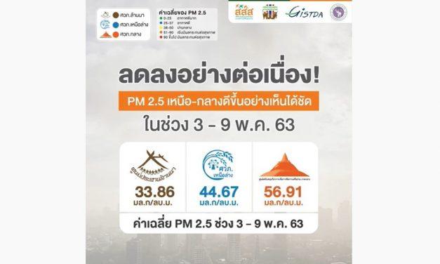 ลดลงอย่างต่อเนื่อง! PM2.5 เหนือ-กลางดีขึ้นอย่างเห็นได้ชัด ในช่วง 3 – 9 พ.ค. 63