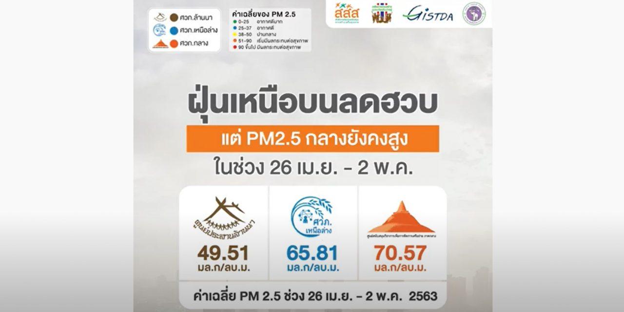 ฝุ่นเหนือบนลดฮวบ แต่ PM2.5 กลางยังคงสูง ในช่วง 26 เม.ย. – 2 พ.ค.