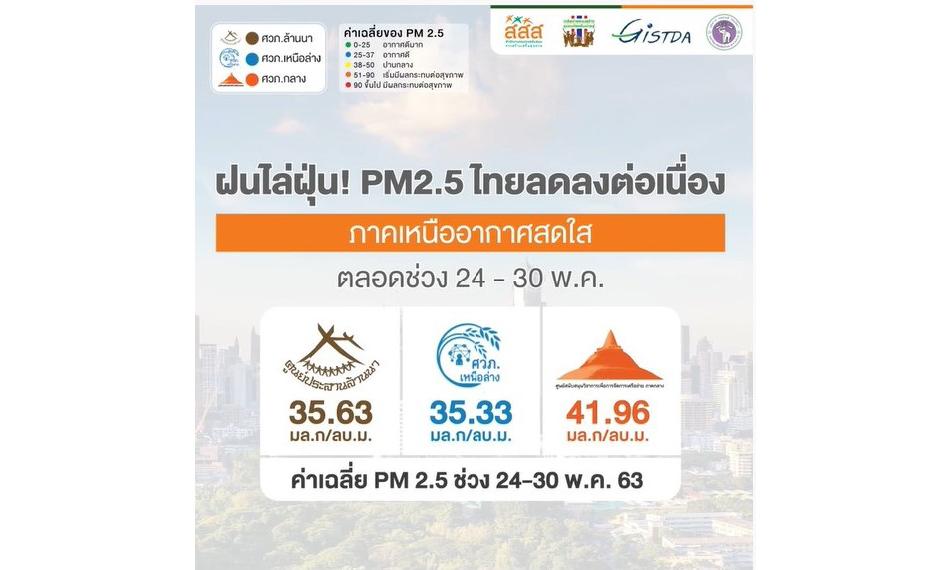 ฝนไล่ฝุ่น! PM2.5ไทยลดลงต่อเนื่อง ภาคเหนืออากาศสดใส ตลอดช่วง 24 – 30พ.ค.