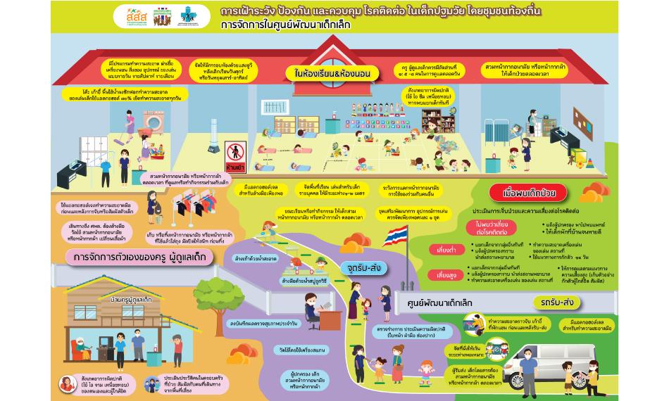1 ก.ค.นี้ เปิดเทอมยังปลอดภัย! เปิด 6 แนวทางควบคุมโรคจากหน่วยงานในชุมชนท้องถิ่น