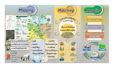 Mapping Macthing Managing