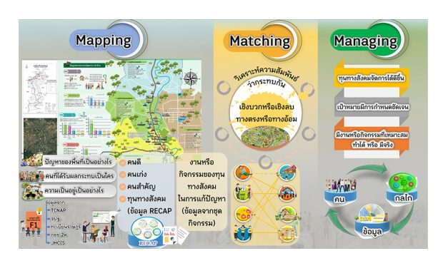 Mapping Macthing Managing